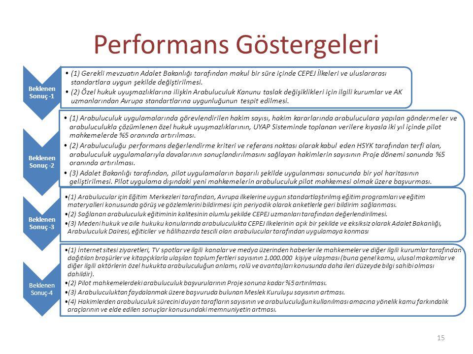 Performans Göstergeleri Beklenen Sonuç -1 (1) Gerekli mevzuatın Adalet Bakanlığı tarafından makul bir süre içinde CEPEJ İlkeleri ve uluslararası stand