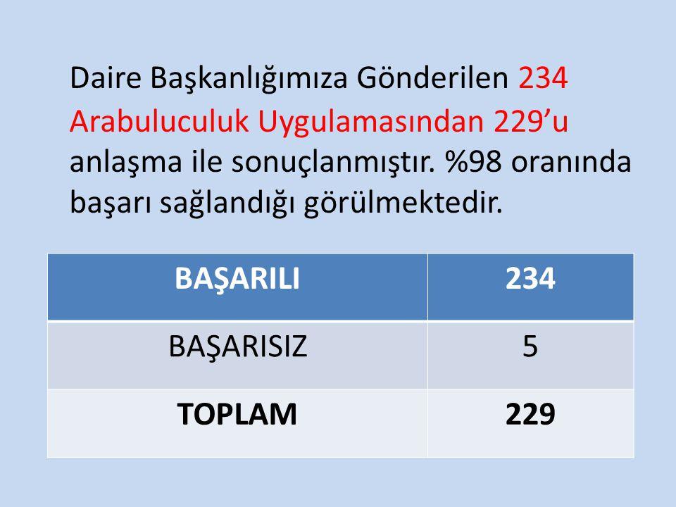 Daire Başkanlığımıza Gönderilen 234 Arabuluculuk Uygulamasından 229'u anlaşma ile sonuçlanmıştır. %98 oranında başarı sağlandığı görülmektedir. BAŞARI