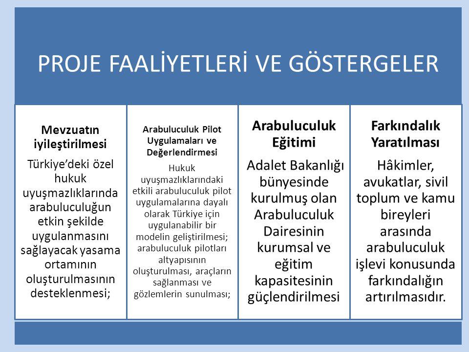 PROJE FAALİYETLERİ VE GÖSTERGELER Mevzuatın iyileştirilmesi Türkiye'deki özel hukuk uyuşmazlıklarında arabuluculuğun etkin şekilde uygulanmasını sağla