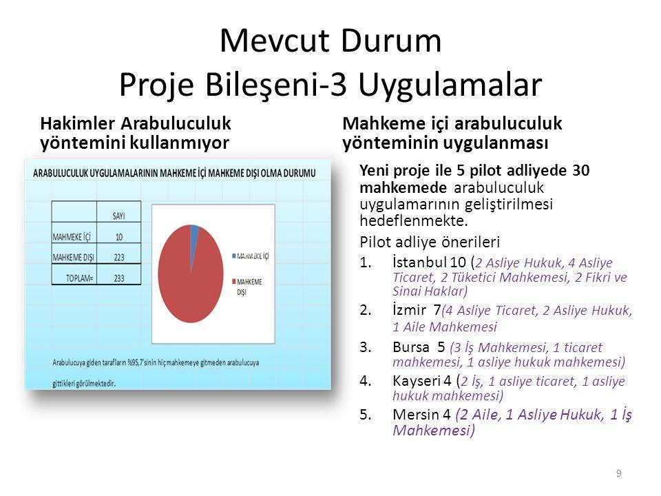 Mevcut Durum Proje Bileşeni-3 Uygulamalar Hakimler Arabuluculuk yöntemini kullanmıyor Mahkeme içi arabuluculuk yönteminin uygulanması Yeni proje ile 5