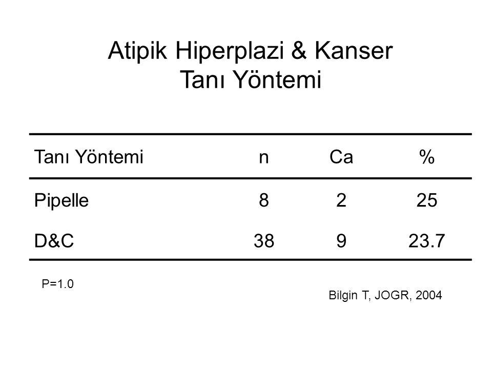 Atipik Hiperplazi & Kanser Tanı Yöntemi Tanı YönteminCa% Pipelle8225 D&C38923.7 P=1.0 Bilgin T, JOGR, 2004