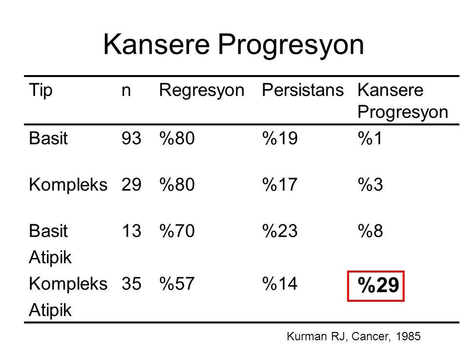 Kansere Progresyon TipnRegresyonPersistansKansere Progresyon Basit93%80%19%1 Kompleks29%80%17%3 Basit Atipik 13%70%23%8 Kompleks Atipik 35%57%14 %29 K
