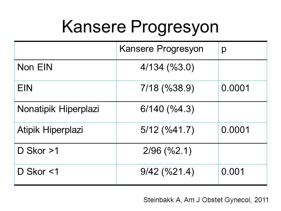 Kansere Progresyon p Non EIN4/134 (%3.0) EIN7/18 (%38.9)0.0001 Nonatipik Hiperplazi6/140 (%4.3) Atipik Hiperplazi5/12 (%41.7)0.0001 D Skor >12/96 (%2.