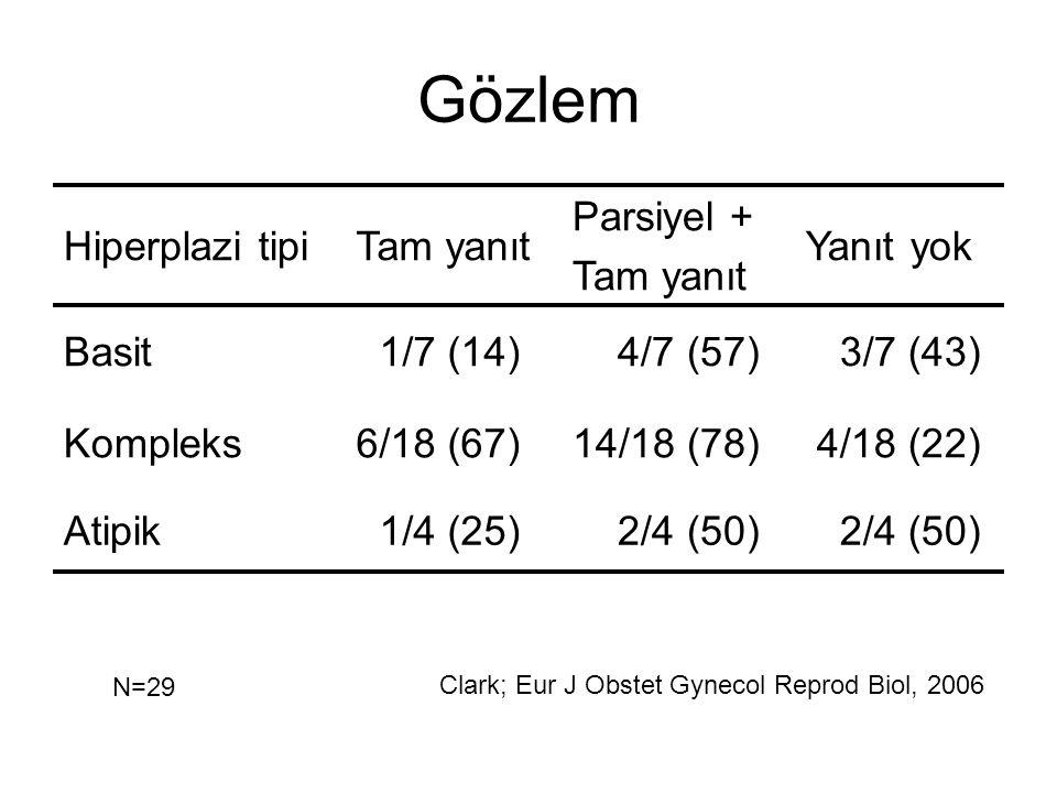 Gözlem Hiperplazi tipiTam yanıt Parsiyel + Tam yanıt Yanıt yok Basit 1/7 (14) 4/7 (57) 3/7 (43) Kompleks6/18 (67)14/18 (78) 4/18 (22) Atipik 1/4 (25)