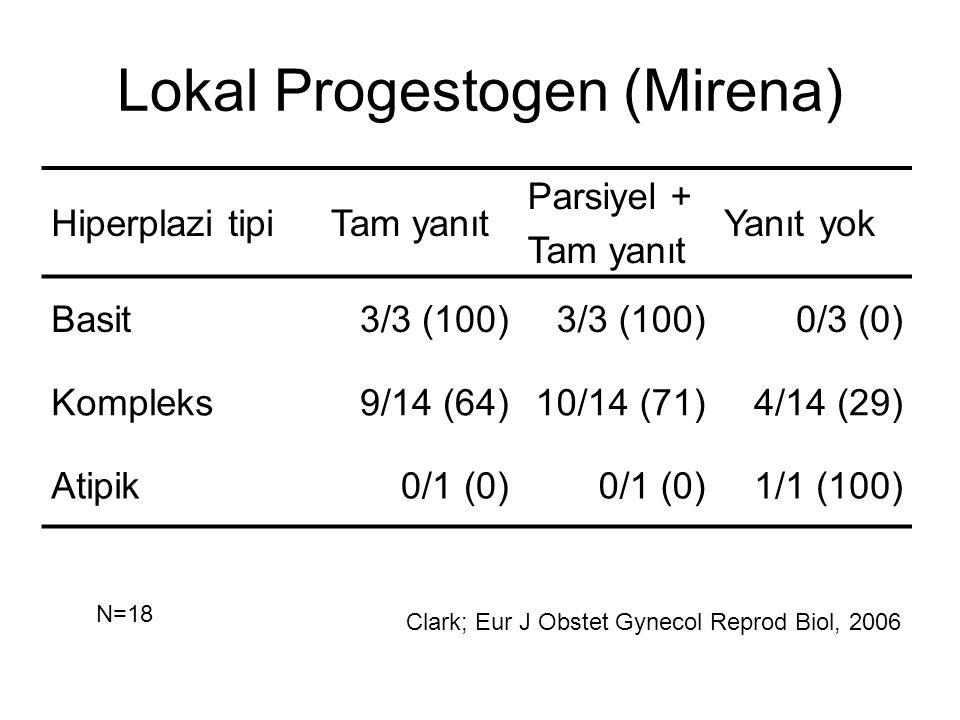 Lokal Progestogen (Mirena) Hiperplazi tipiTam yanıt Parsiyel + Tam yanıt Yanıt yok Basit3/3 (100) 0/3 (0) Kompleks9/14 (64)10/14 (71)4/14 (29) Atipik