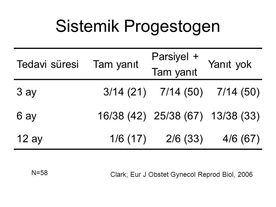 Sistemik Progestogen Tedavi süresiTam yanıt Parsiyel + Tam yanıt Yanıt yok 3 ay3/14 (21)7/14 (50) 6 ay16/38 (42)25/38 (67)13/38 (33) 12 ay1/6 (17)2/6
