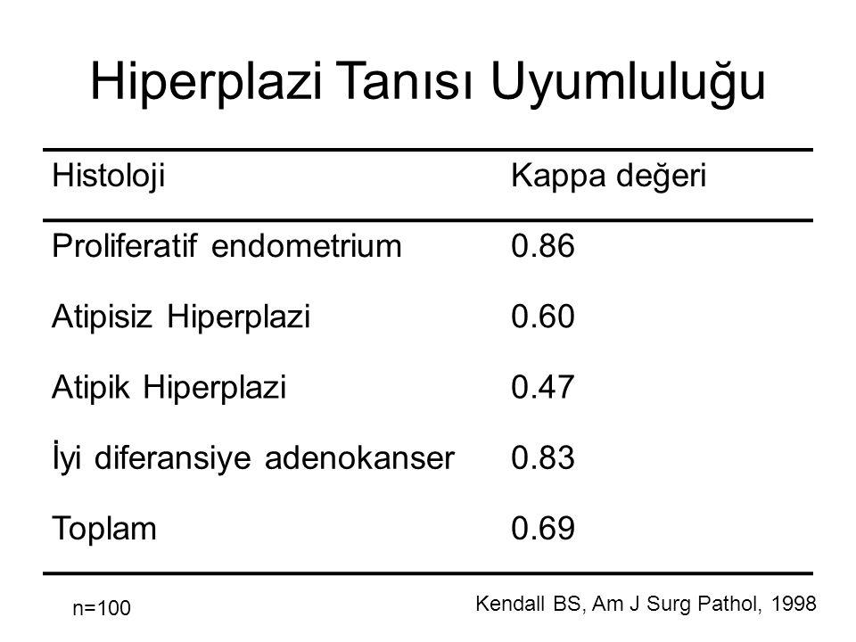 Hiperplazi Tanısı Uyumluluğu HistolojiKappa değeri Proliferatif endometrium0.86 Atipisiz Hiperplazi0.60 Atipik Hiperplazi0.47 İyi diferansiye adenokan