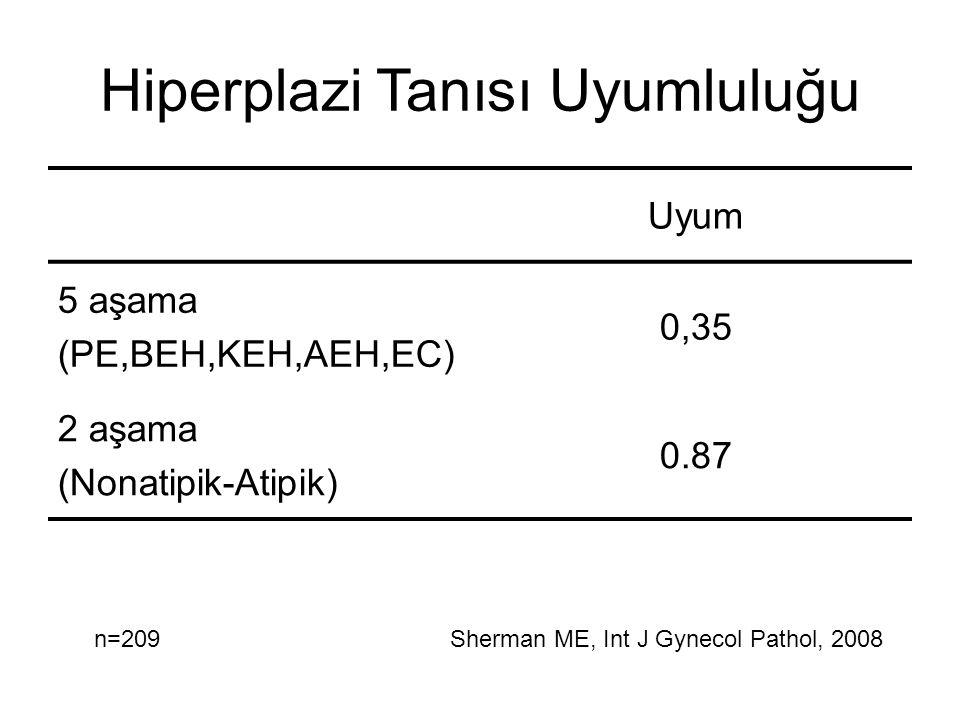 Hiperplazi Tanısı Uyumluluğu Uyum 5 aşama (PE,BEH,KEH,AEH,EC) 0,35 2 aşama (Nonatipik-Atipik) 0.87 n=209Sherman ME, Int J Gynecol Pathol, 2008