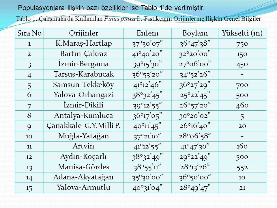 Populasyonlara ilişkin bazı özellikler ise Tablo 1'de verilmiştir.