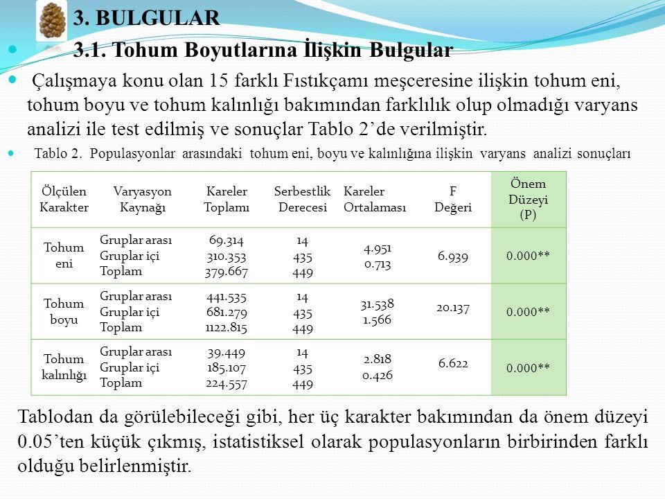 3.BULGULAR 3.1.
