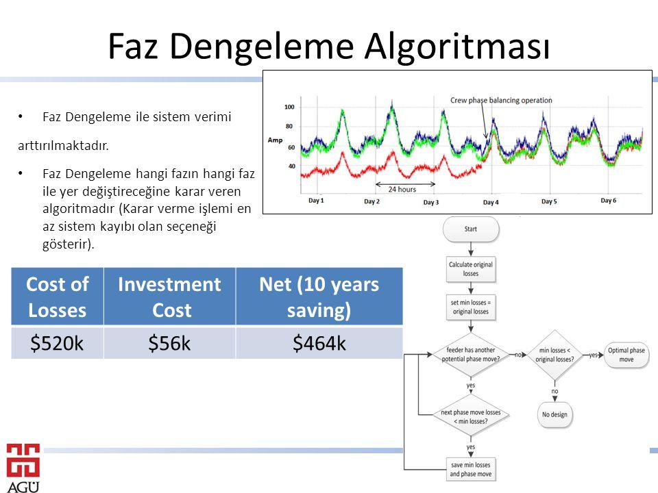 Faz Dengeleme Algoritması Cost of Losses Investment Cost Net (10 years saving) $520k$56k$464k Faz Dengeleme ile sistem verimi arttırılmaktadır.