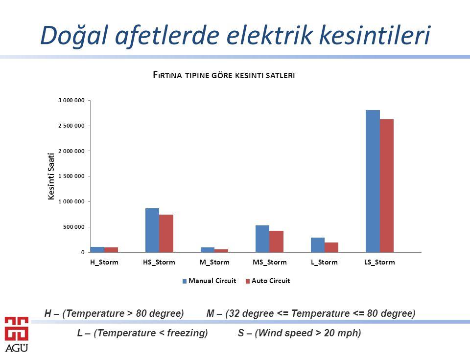 Doğal afetlerde elektrik kesintileri F ıRTıNA TIPINE GÖRE KESINTI SATLERI H – (Temperature > 80 degree) M – (32 degree <= Temperature <= 80 degree) L – (Temperature 20 mph)