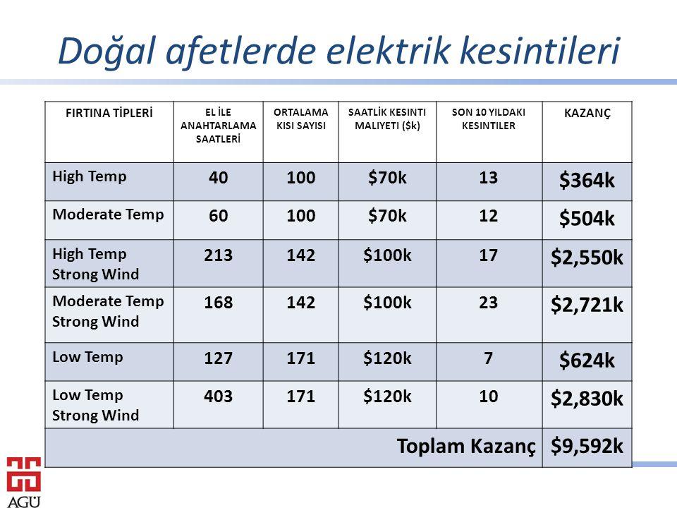 Doğal afetlerde elektrik kesintileri FIRTINA TİPLERİ EL İLE ANAHTARLAMA SAATLERİ ORTALAMA KISI SAYISI SAATLİK KESINTI MALIYETI ($k) SON 10 YILDAKI KESINTILER KAZANÇ High Temp 40100$70k13 $364k Moderate Temp 60100$70k12 $504k High Temp Strong Wind 213142$100k17 $2,550k Moderate Temp Strong Wind 168142$100k23 $2,721k Low Temp 127171$120k7 $624k Low Temp Strong Wind 403171$120k10 $2,830k Toplam Kazanç$9,592k
