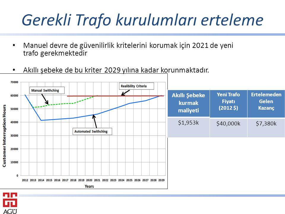 Gerekli Trafo kurulumları erteleme Yeni Trafo Fiyatı (2012 $) Ertelemeden Gelen Kazanç $40,000k$7,380k Akıllı Şebeke kurmak maliyeti $1,953k Manuel devre de güvenilirlik kritelerini korumak için 2021 de yeni trafo gerekmektedir Akıllı şebeke de bu kriter 2029 yılına kadar korunmaktadır.