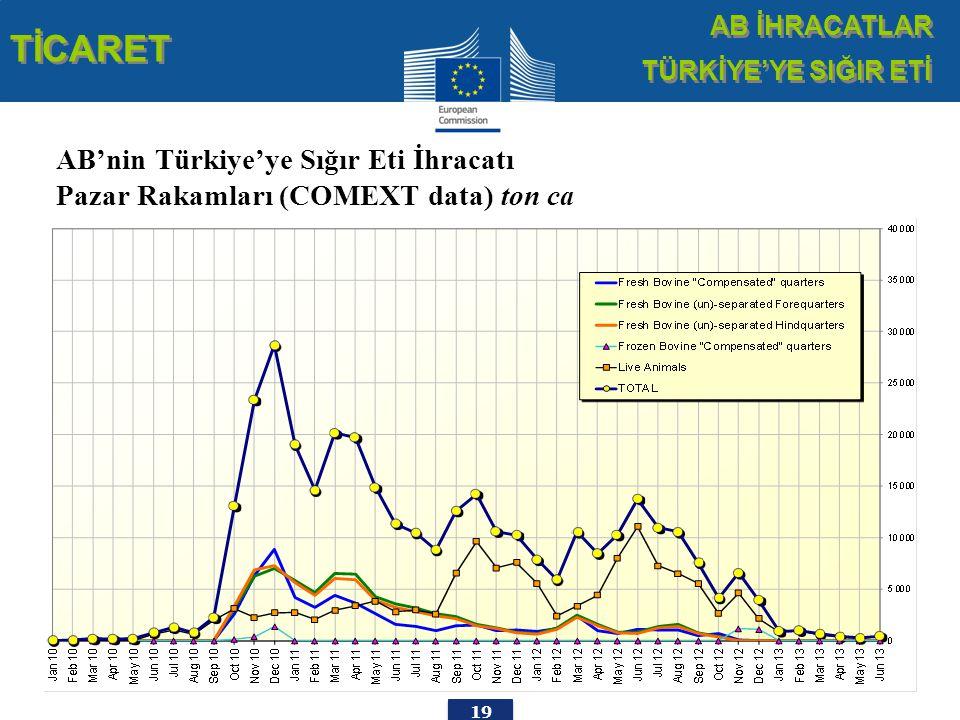 19 TİCARET AB İHRACATLAR TÜRKİYE'YE SIĞIR ETİ AB İHRACATLAR TÜRKİYE'YE SIĞIR ETİ AB'nin Türkiye'ye Sığır Eti İhracatı Pazar Rakamları (COMEXT data) ton ca