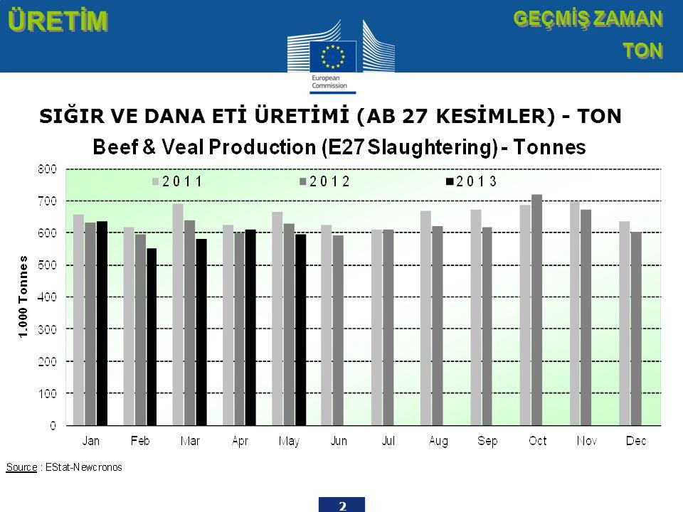 3 ÜRETİM % DEĞİŞİM TON % DEĞİŞİM TON Sığır Eti TON BOĞA ÖKÜZ İNEK DÜVE BUZAĞI GENÇ SIĞIR