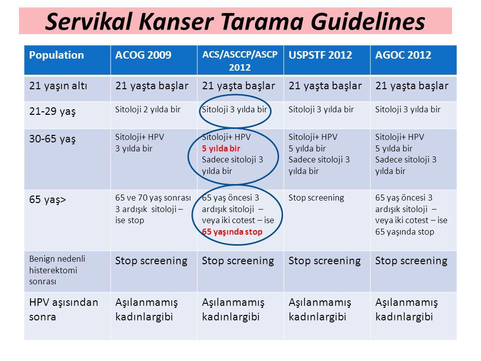 Servikal Kanser Tarama Guidelines PopulationACOG 2009 ACS/ASCCP/ASCP 2012 USPSTF 2012AGOC 2012 21 yaşın altı21 yaşta başlar 21-29 yaş Sitoloji 2 yılda