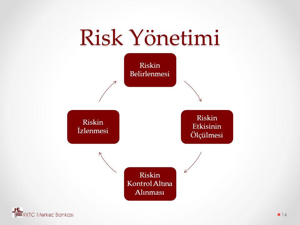 Risk Yönetimi Riskin Belirlenmesi Riskin Etkisinin Ölçülmesi Riskin Kontrol Altına Alınması Riskin İzlenmesi KKTC Merkez Bankası14