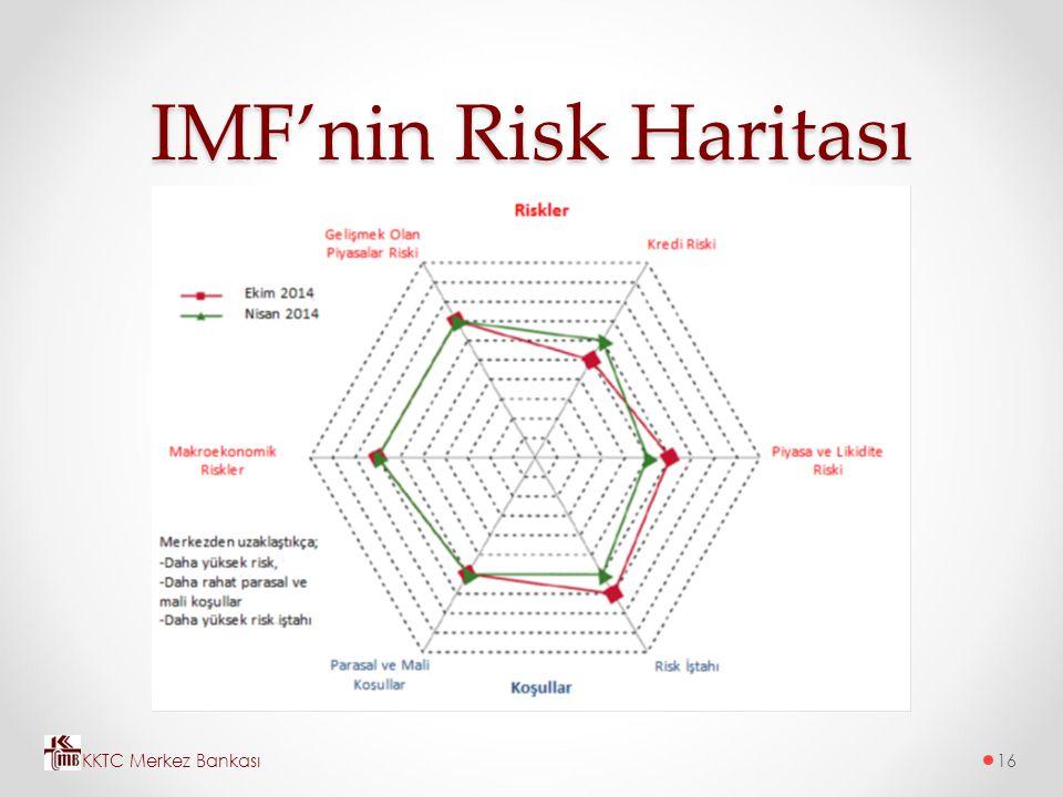 IMF'nin Risk Haritası KKTC Merkez Bankası16