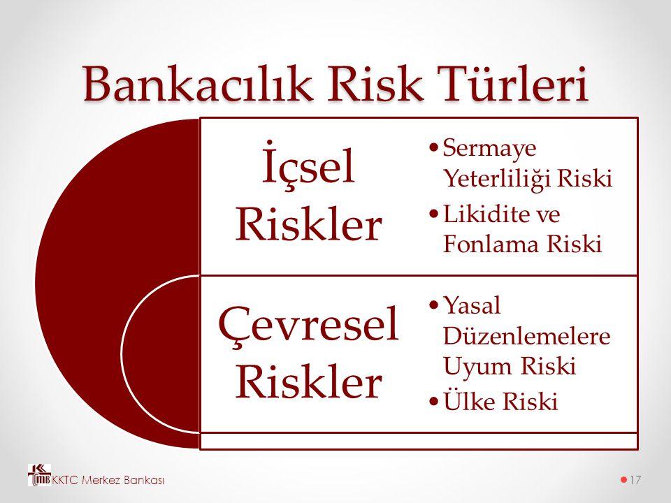 Bankacılık Risk Türleri İçsel Riskler Çevresel Riskler Sermaye Yeterliliği Riski Likidite ve Fonlama Riski Yasal Düzenlemelere Uyum Riski Ülke Riski K