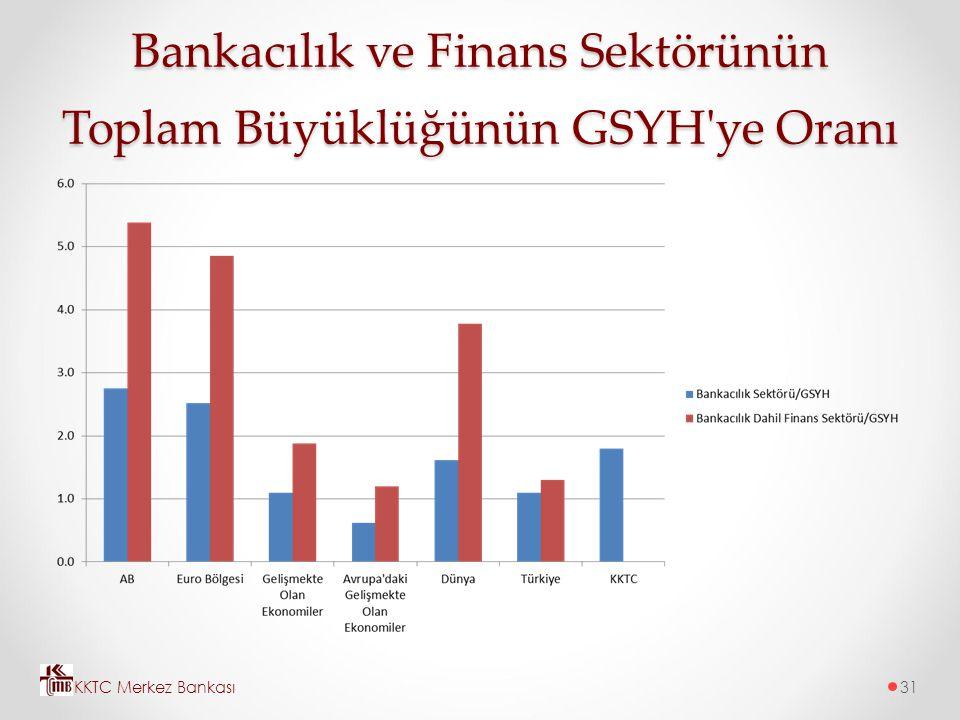 Bankacılık ve Finans Sektörünün Toplam Büyüklüğünün GSYH'ye Oranı KKTC Merkez Bankası31