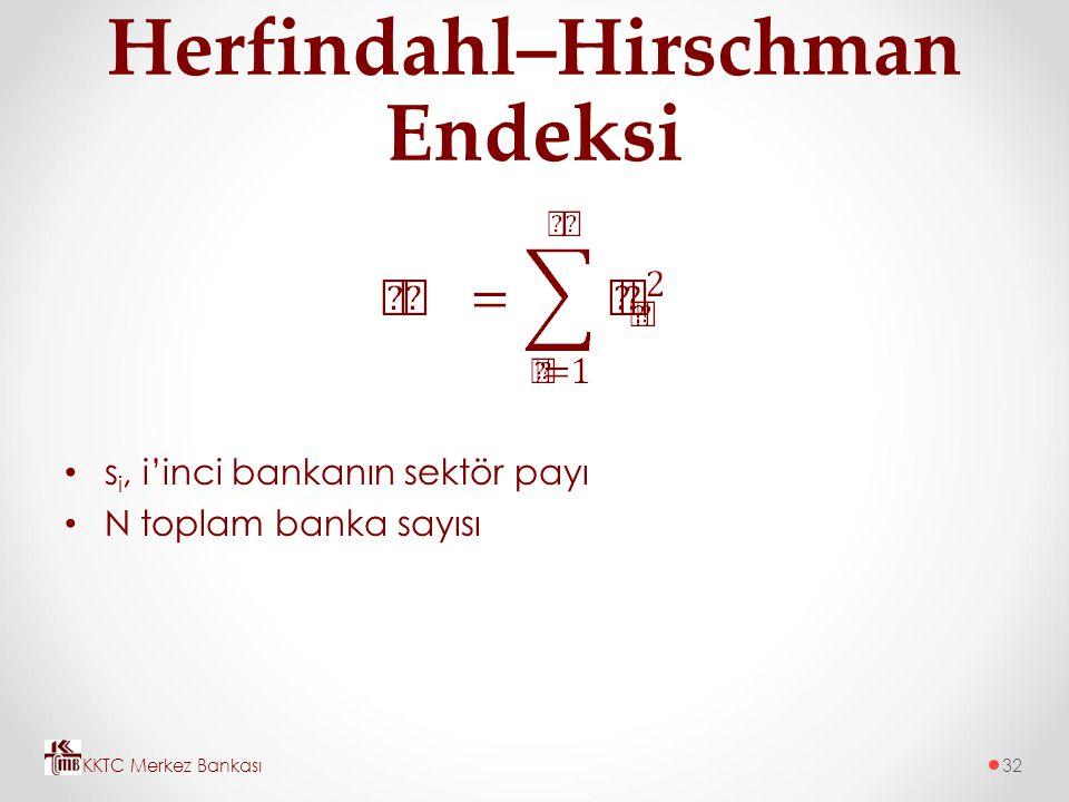 Herfindahl–Hirschman Endeksi s i, i'inci bankanın sektör payı N toplam banka sayısı KKTC Merkez Bankası32