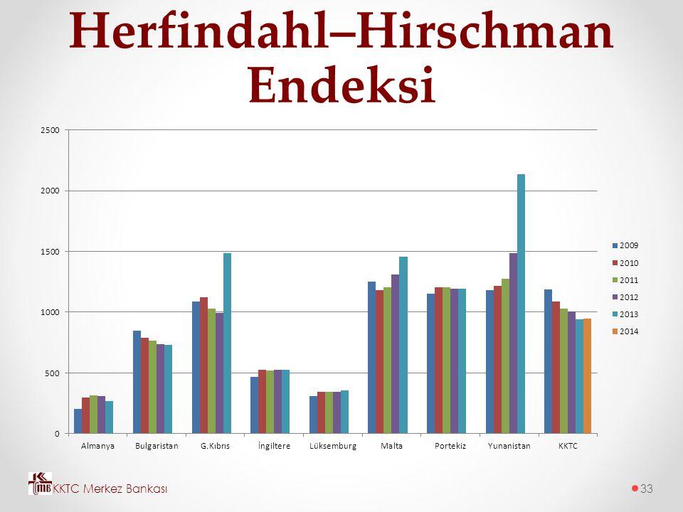 Herfindahl–Hirschman Endeksi KKTC Merkez Bankası33