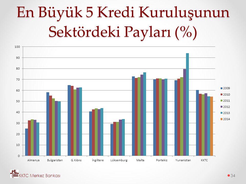 En Büyük 5 Kredi Kuruluşunun Sektördeki Payları (%) KKTC Merkez Bankası34
