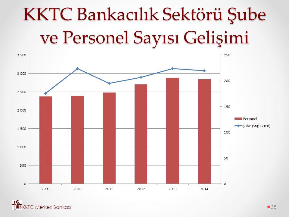 KKTC Bankacılık Sektörü Şube ve Personel Sayısı Gelişimi KKTC Merkez Bankası35