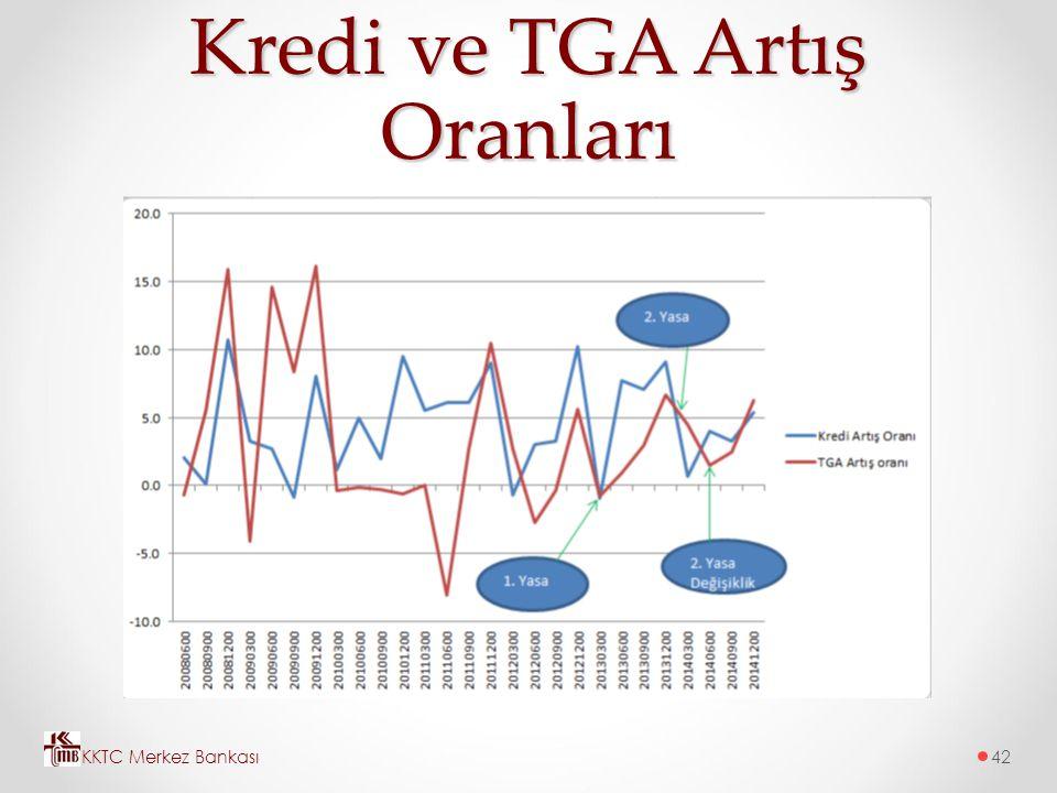 Kredi ve TGA Artış Oranları KKTC Merkez Bankası42