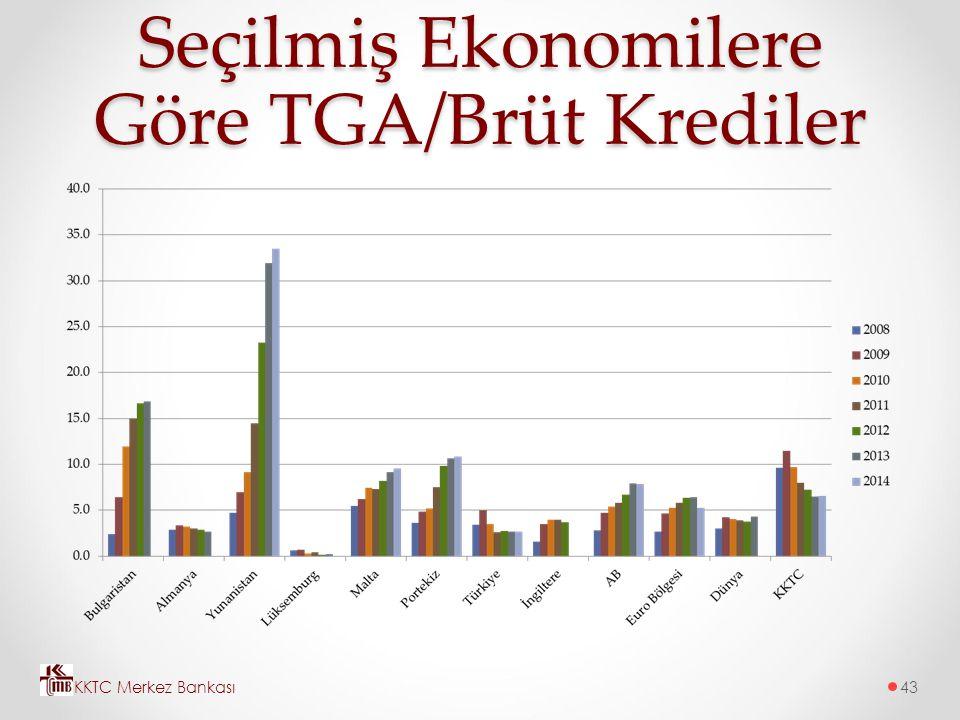 Seçilmiş Ekonomilere Göre TGA/Brüt Krediler KKTC Merkez Bankası43