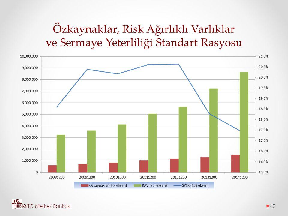 Özkaynaklar, Risk Ağırlıklı Varlıklar ve Sermaye Yeterliliği Standart Rasyosu KKTC Merkez Bankası47