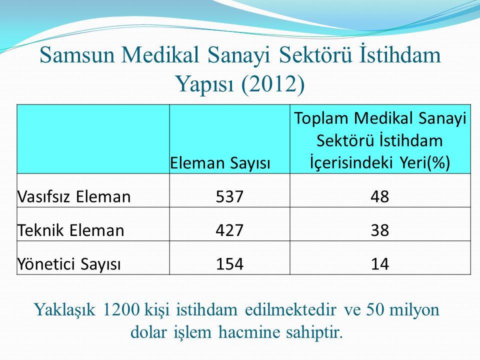 Samsun Medikal Sanayi Sektörü İstihdam Yapısı (2012) Yaklaşık 1200 kişi istihdam edilmektedir ve 50 milyon dolar işlem hacmine sahiptir. Eleman Sayısı