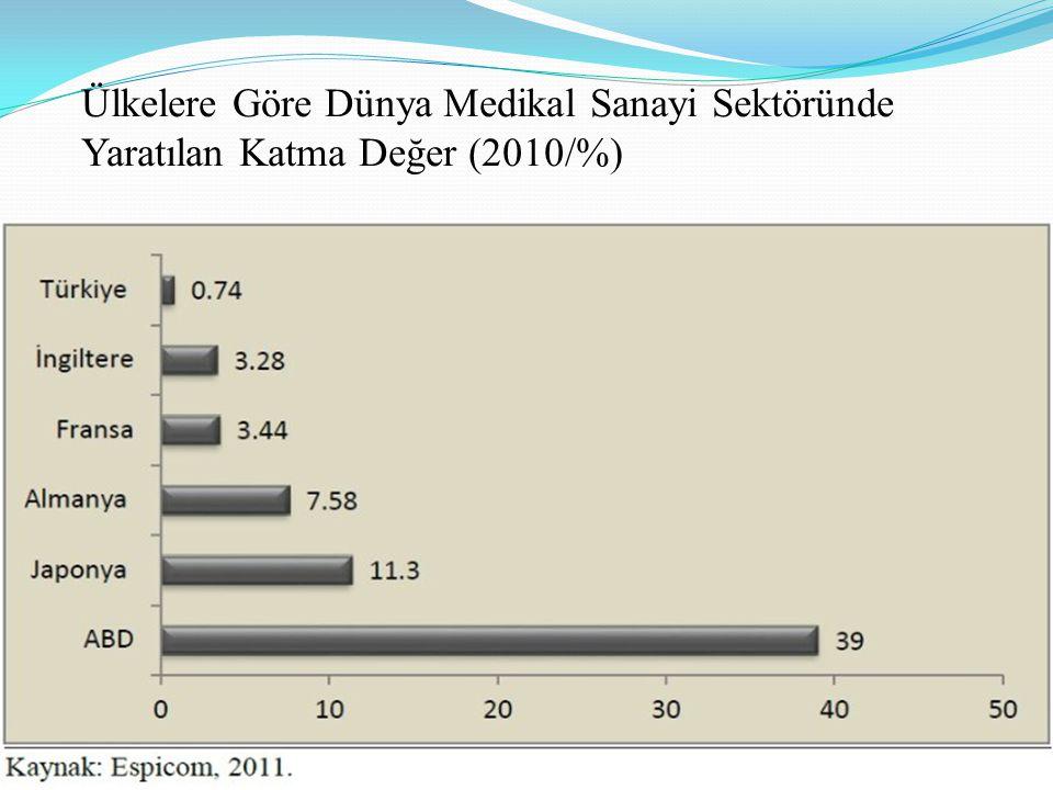 Ülkelere Göre Dünya Medikal Sanayi Sektöründe Yaratılan Katma Değer (2010/%)