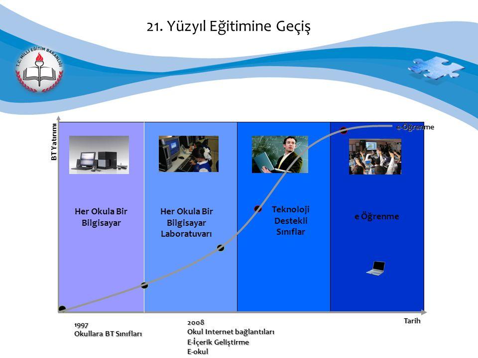 1997 Okullara BT Sınıfları 2008 Okul Internet bağlantıları E-İçerik Geliştirme E-okul Her Okula Bir Bilgisayar Her Okula Bir Bilgisayar Laboratuvarı e Öğrenme Teknoloji Destekli Sınıflar 21.