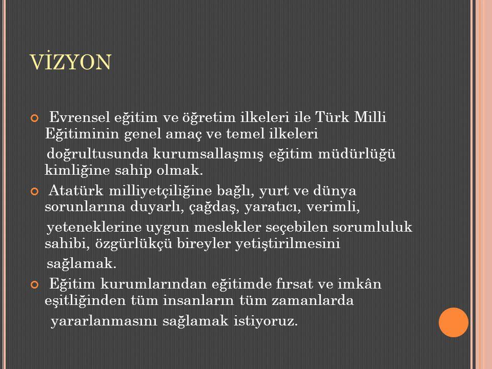 VİZYON Evrensel eğitim ve öğretim ilkeleri ile Türk Milli Eğitiminin genel amaç ve temel ilkeleri doğrultusunda kurumsallaşmış eğitim müdürlüğü kimliğ