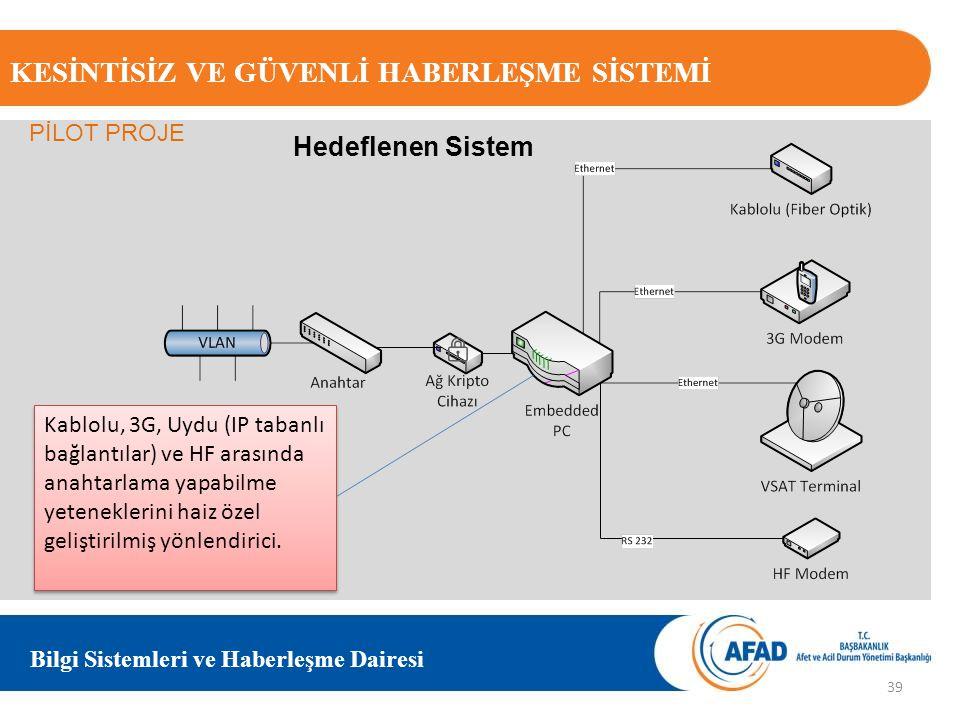 KESİNTİSİZ VE GÜVENLİ HABERLEŞME SİSTEMİ Bilgi Sistemleri ve Haberleşme Dairesi Kablolu, 3G, Uydu (IP tabanlı bağlantılar) ve HF arasında anahtarlama