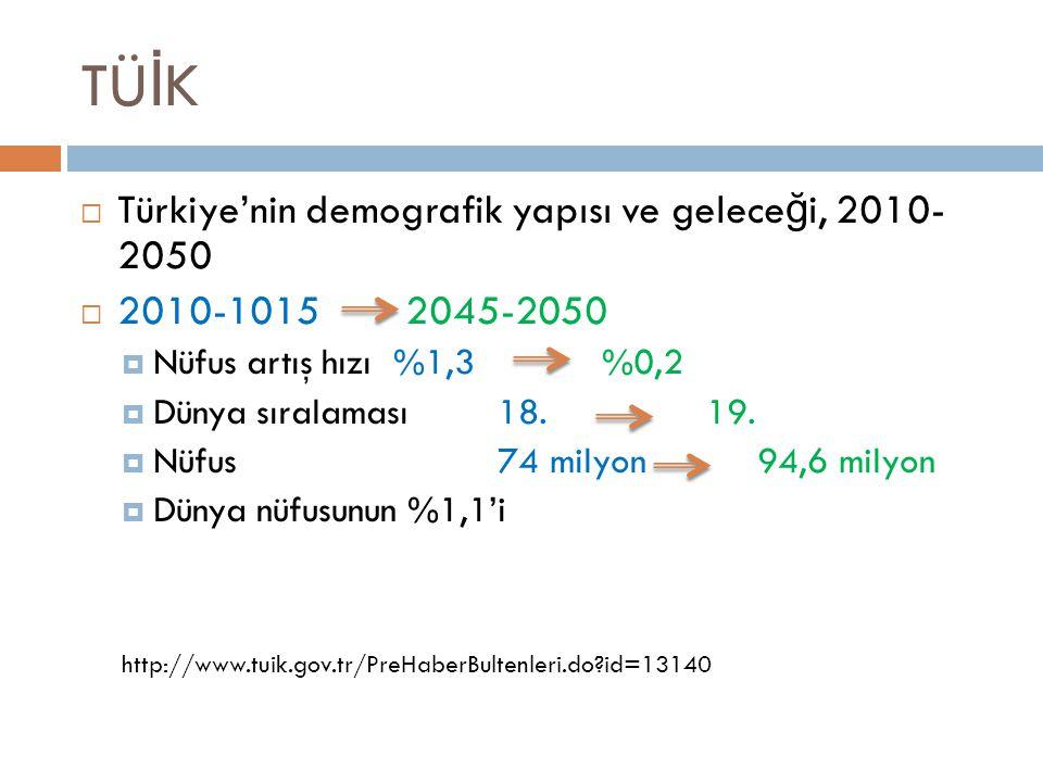 TÜ İ K  Türkiye'nin demografik yapısı ve gelece ğ i, 2010- 2050  2010-1015 2045-2050  Nüfus artış hızı %1,3 %0,2  Dünya sıralaması 18.19.  Nüfus7