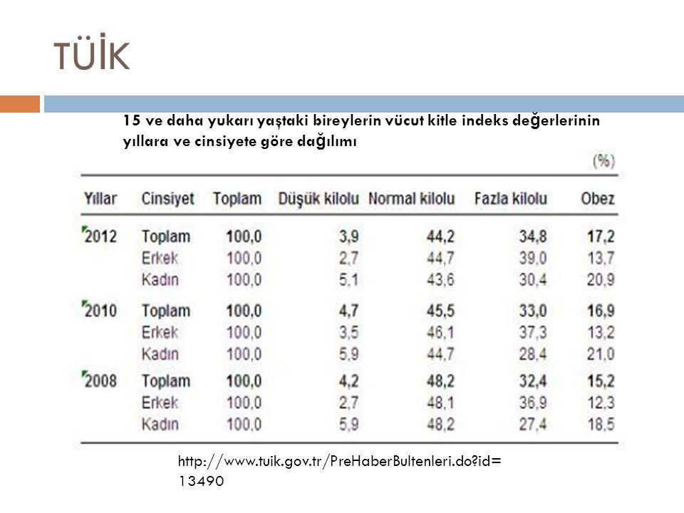 TÜ İ K 15 ve daha yukarı yaştaki bireylerin vücut kitle indeks de ğ erlerinin yıllara ve cinsiyete göre da ğ ılımı http://www.tuik.gov.tr/PreHaberBult
