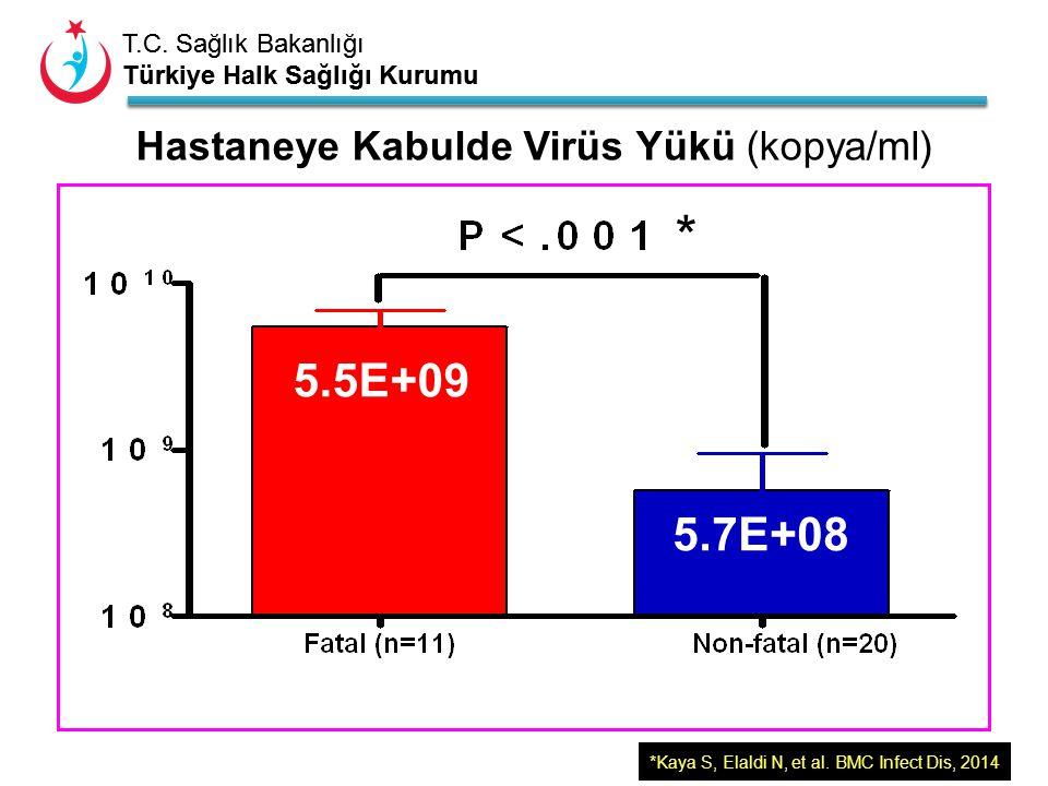 T.C. Sağlık Bakanlığı Türkiye Halk Sağlığı Kurumu T.C. Sağlık Bakanlığı Türkiye Halk Sağlığı Kurumu Hastaneye Kabulde Virüs Yükü (kopya/ml) 5.5E+09 5.