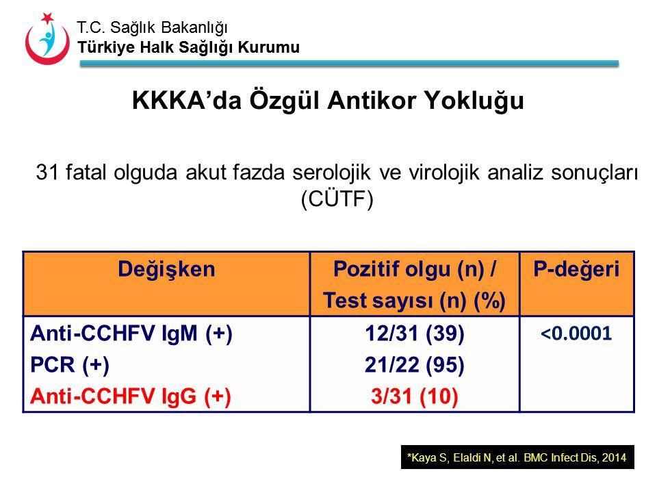 T.C. Sağlık Bakanlığı Türkiye Halk Sağlığı Kurumu T.C. Sağlık Bakanlığı Türkiye Halk Sağlığı Kurumu 31 fatal olguda akut fazda serolojik ve virolojik