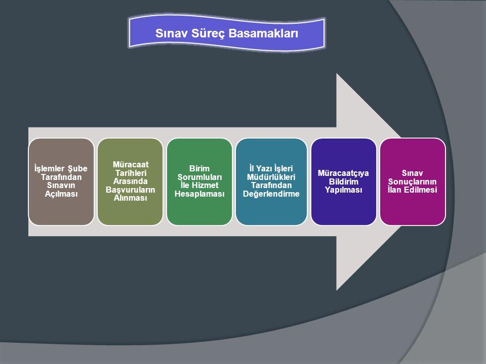 Sınav kayıt işlemi İşlemler Şube tarafından yapılır.
