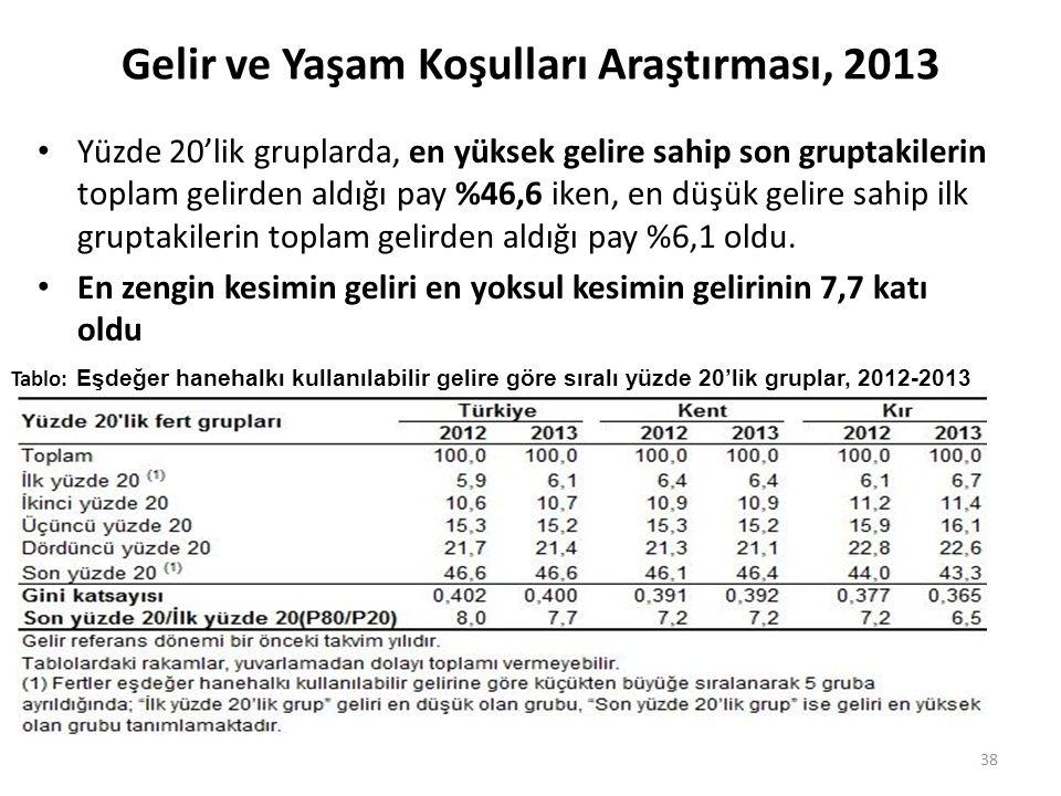 Gelir ve Yaşam Koşulları Araştırması, 2013 Yüzde 20'lik gruplarda, en yüksek gelire sahip son gruptakilerin toplam gelirden aldığı pay %46,6 iken, en