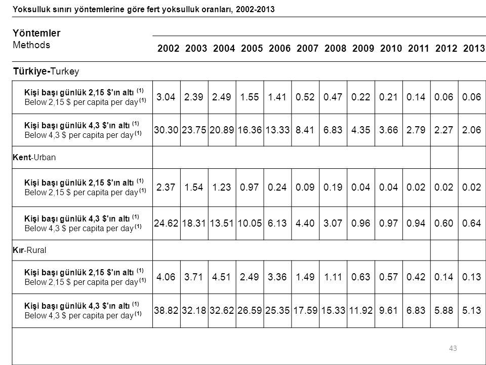 Yoksulluk sınırı yöntemlerine göre fert yoksulluk oranları, 2002-2013 Yöntemler Methods 200220032004200520062007200820092010201120122013 Türkiye-Turke