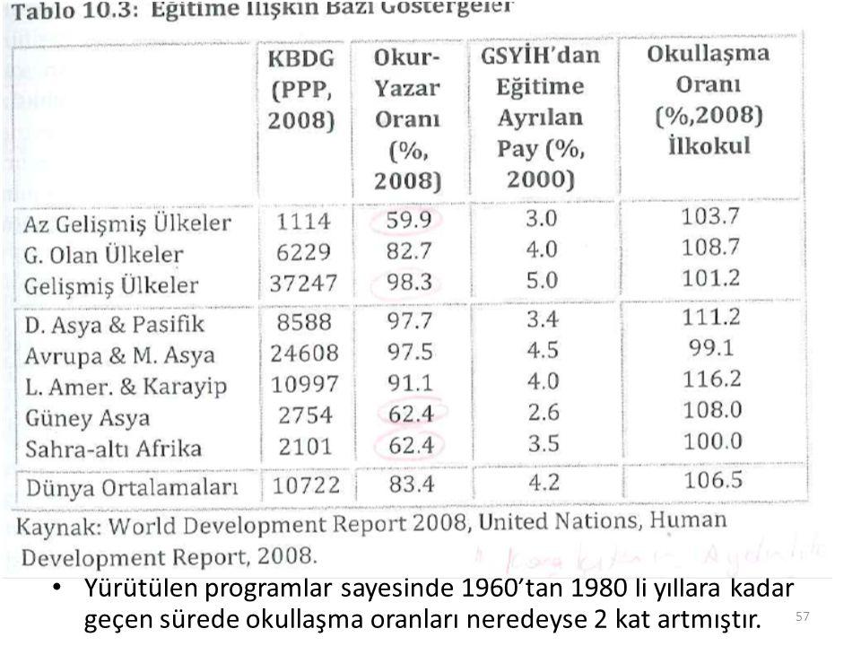 Tablo 10.3 s. 217 Yürütülen programlar sayesinde 1960'tan 1980 li yıllara kadar geçen sürede okullaşma oranları neredeyse 2 kat artmıştır. 57