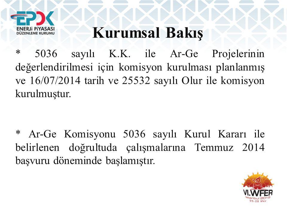 Kurumsal Bakış * 5036 sayılı K.K. ile Ar-Ge Projelerinin değerlendirilmesi için komisyon kurulması planlanmış ve 16/07/2014 tarih ve 25532 sayılı Olur