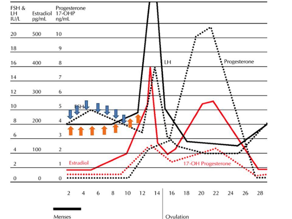 hCG / doz-yanıt çalışması – Yükselen P  A'e dönüştürülür (17 OH'laz) – hCG ile daha östrojenize folikül indüksiyonu .