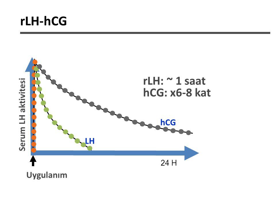 KOH'da hCG'nin Değişen Rolü -Düşük doz hCG -50-200iu -hp-hMG -75 iu FSH (rFSH'a göre daha uzun yarı ömür) -hCG (10 iu) – LH aktivitesi -KOH için optimal hCG dozu?