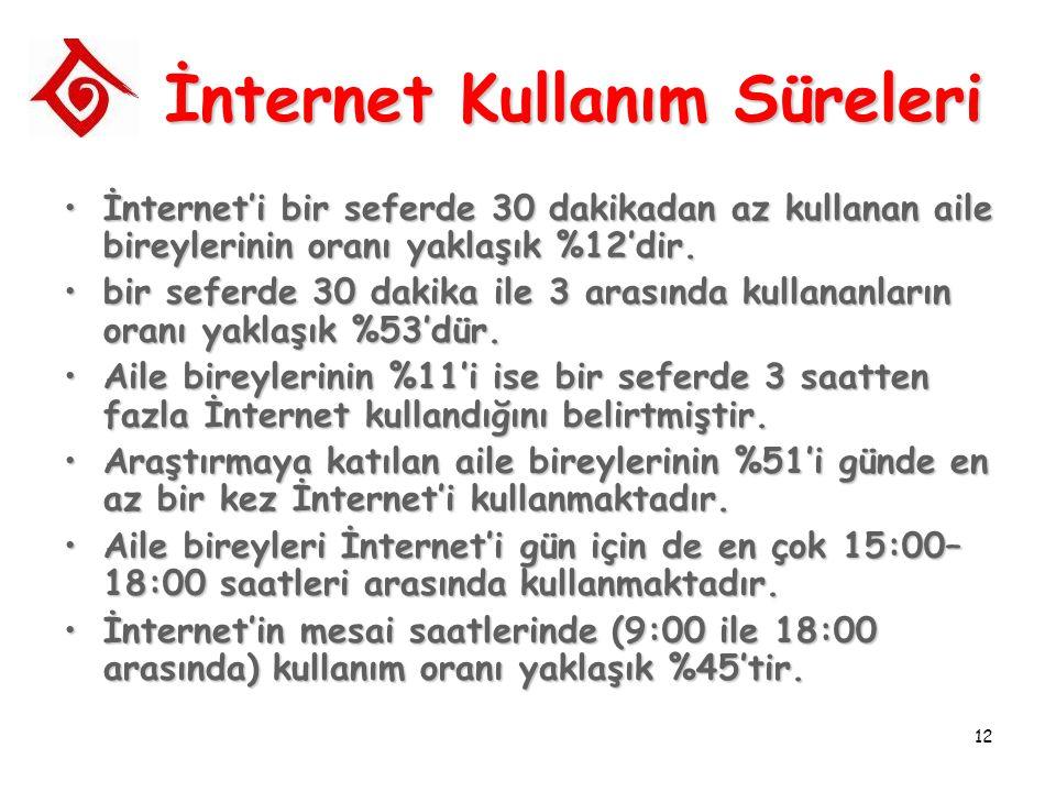 12 İnternet Kullanım Süreleri İnternet'i bir seferde 30 dakikadan az kullanan aile bireylerinin oranı yaklaşık %12'dir.İnternet'i bir seferde 30 dakik