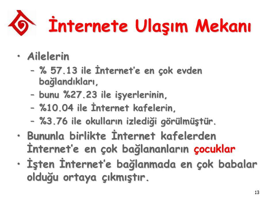 13 İnternete Ulaşım Mekanı AilelerinAilelerin –% 57.13 ile İnternet'e en çok evden bağlandıkları, –bunu %27.23 ile işyerlerinin, –%10.04 ile İnternet kafelerin, –%3.76 ile okulların izlediği görülmüştür.